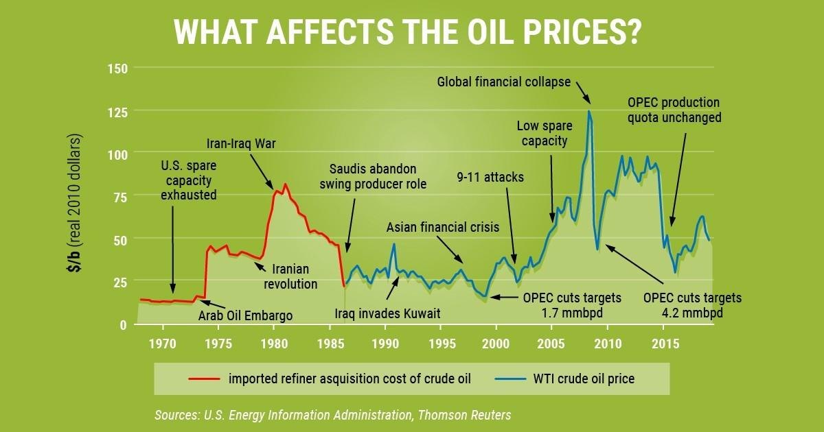 Successful on the Oil Market