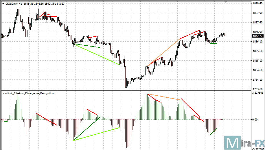 Divergence Recognition Indicator