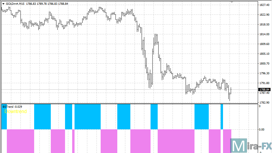 BSTrend Indicator