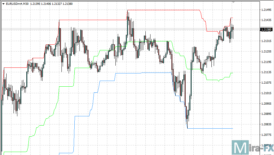 i-High Low Middle Indicator MT4