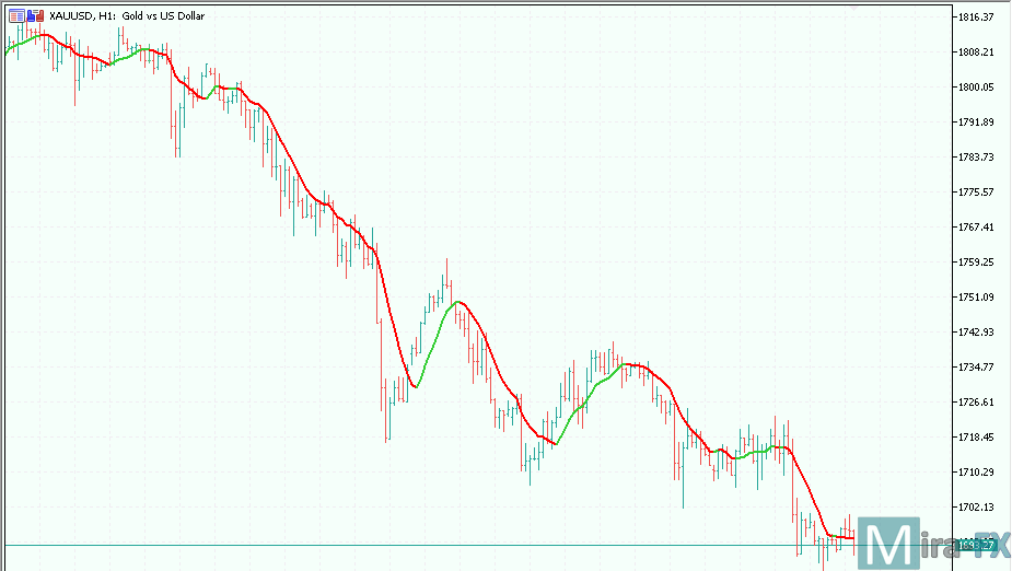 Collored Classic Moving Averages MT5