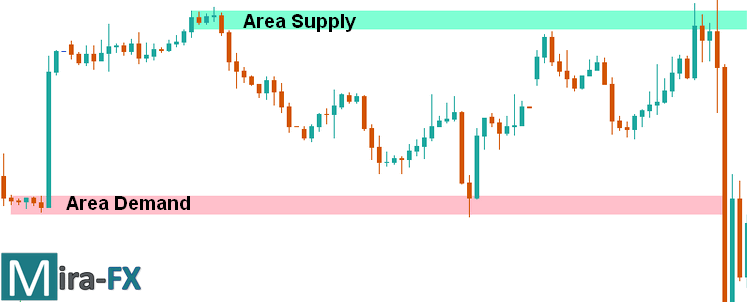 contoh area supply and demand