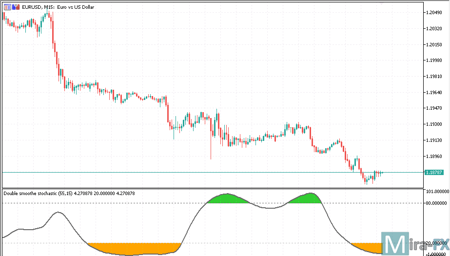 Double Smoothed Stochastic MT5