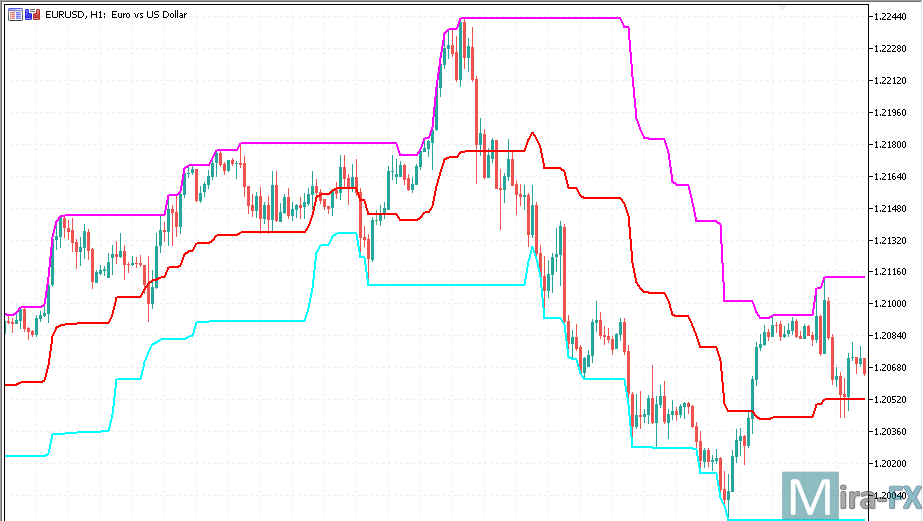 Middle Point Channel Metatrader 5