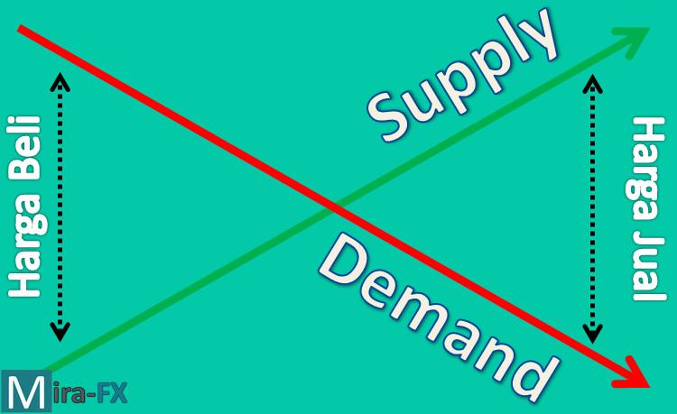tabel supply and demand