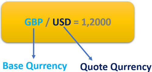 Quote Currency